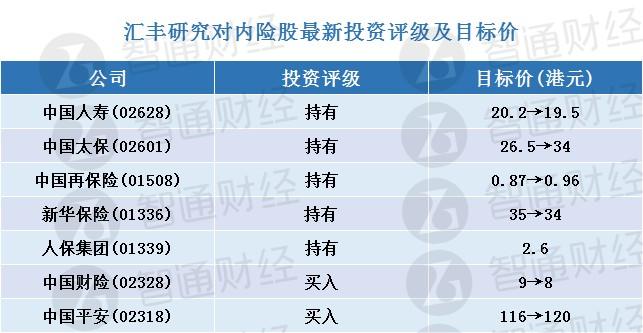汇丰研究:调整内险股目标价 行业首选中国平安(02318)