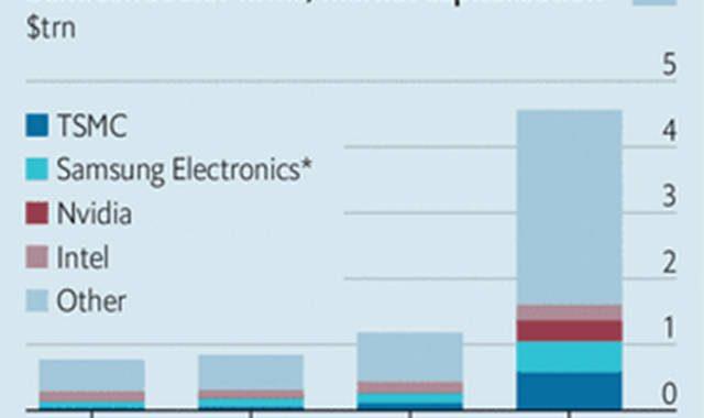 """经济学人:英特尔出局、台积电三星独大,高端芯片制造更""""贵""""了"""