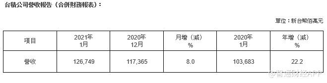 台积电(TSM.US)1月营收1267.49亿新台币,同比增长22.2%