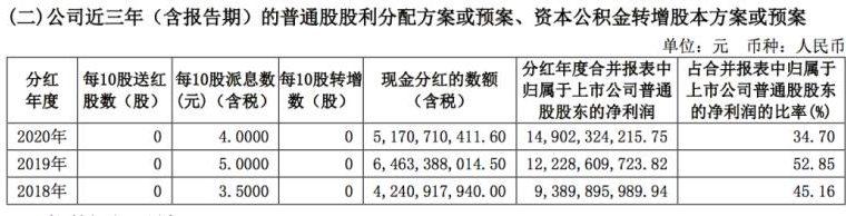 中信证券600030.SH 2020年年报净利润149亿