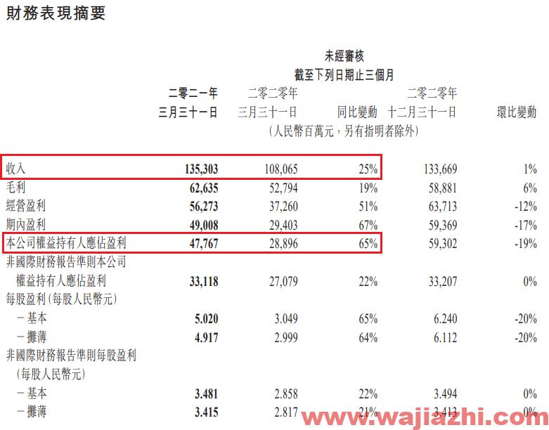 腾讯控股一季报:净利润478亿同比增65%