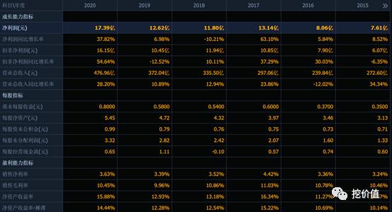 环旭电子股票投资价值分析