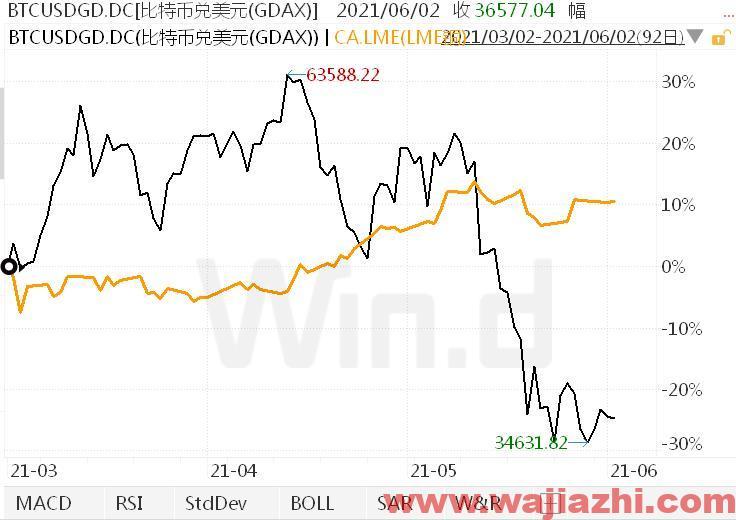 高盛:铜是对冲良性通胀的资产